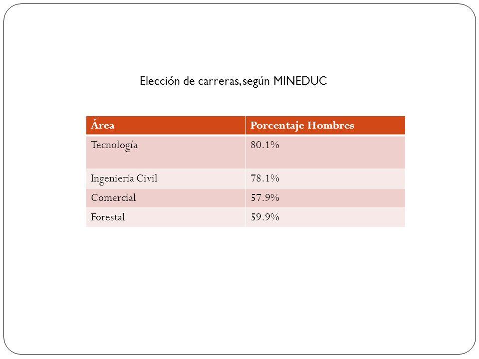 Elección de carreras, según MINEDUC