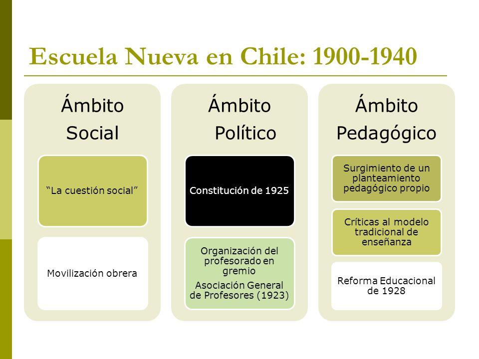 Escuela Nueva en Chile: 1900-1940
