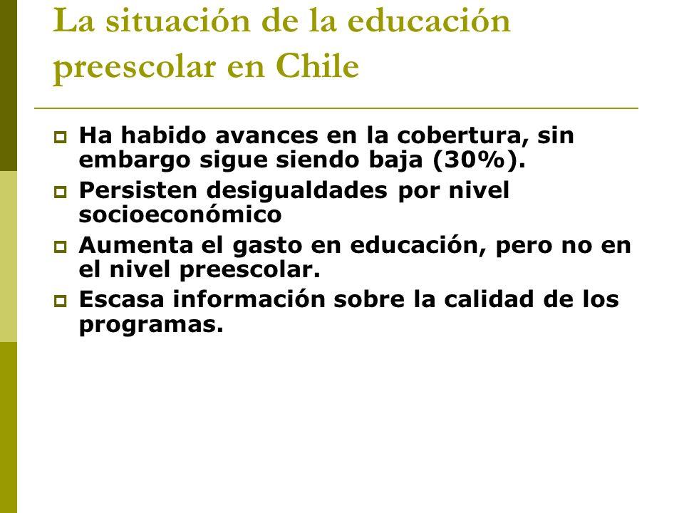 La situación de la educación preescolar en Chile