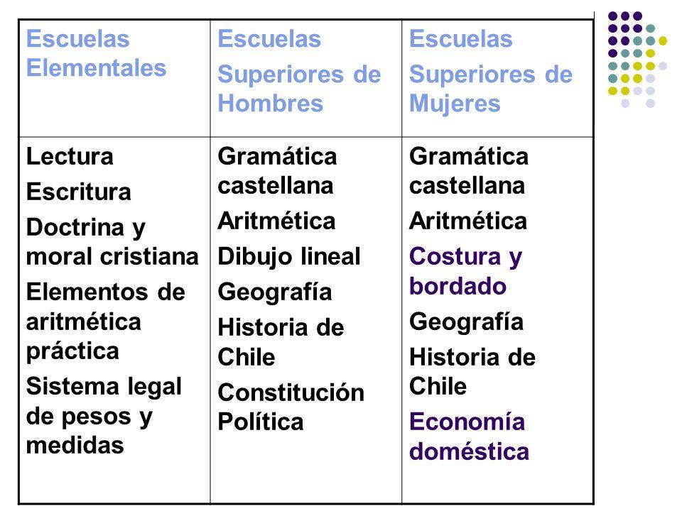 Escuelas Elementales Escuelas. Superiores de Hombres. Superiores de Mujeres. Lectura. Escritura.
