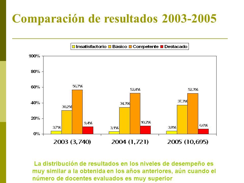 Comparación de resultados 2003-2005
