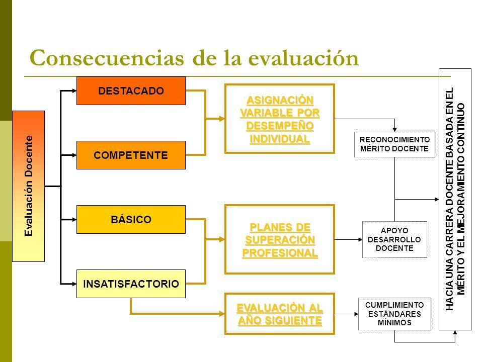 Consecuencias de la evaluación