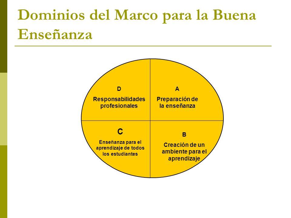 Dominios del Marco para la Buena Enseñanza