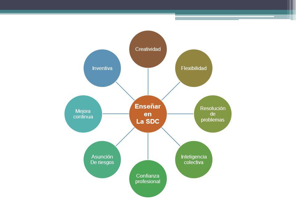 Enseñar enLa SDC. Creatividad. Flexibilidad. Resolución de. problemas. Inteligencia. colectiva. profesional.
