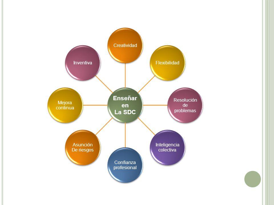 Enseñar en La SDC. Creatividad. Flexibilidad. Resolución de. problemas. Inteligencia. colectiva.