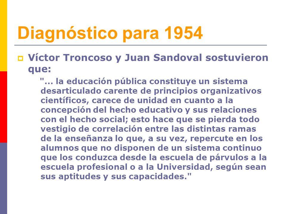 Diagnóstico para 1954 Víctor Troncoso y Juan Sandoval sostuvieron que: