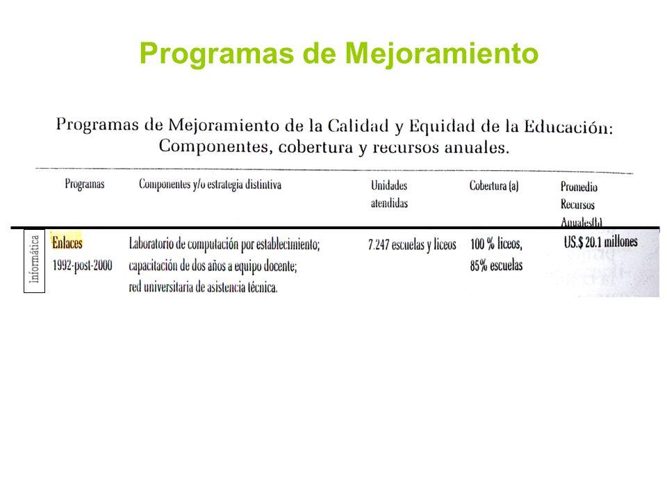 Programas de Mejoramiento