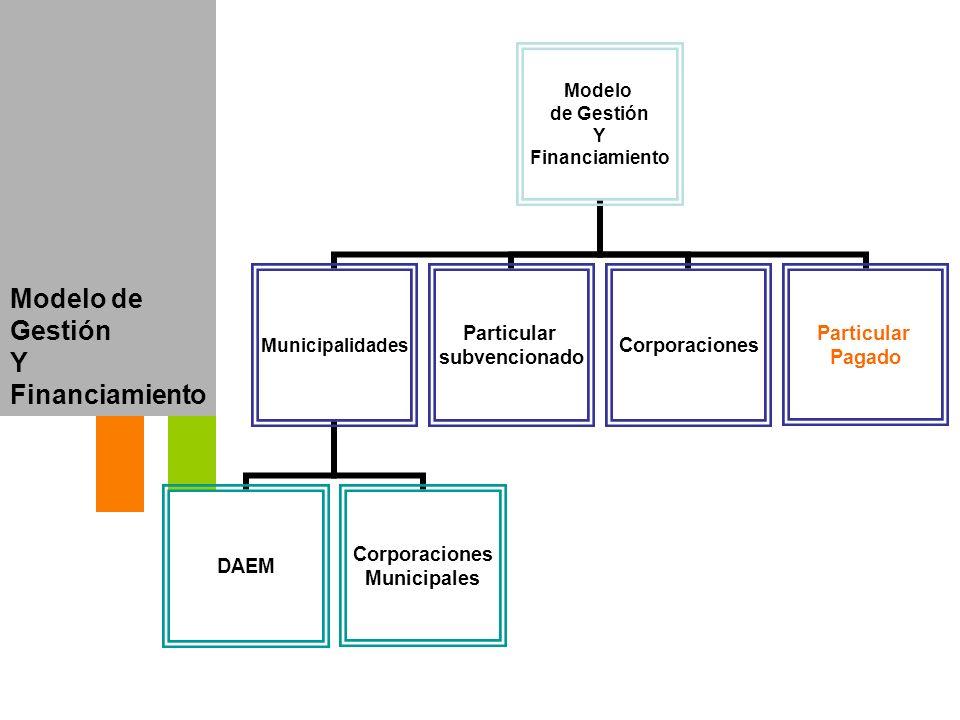 Modelo de Gestión Y Financiamiento