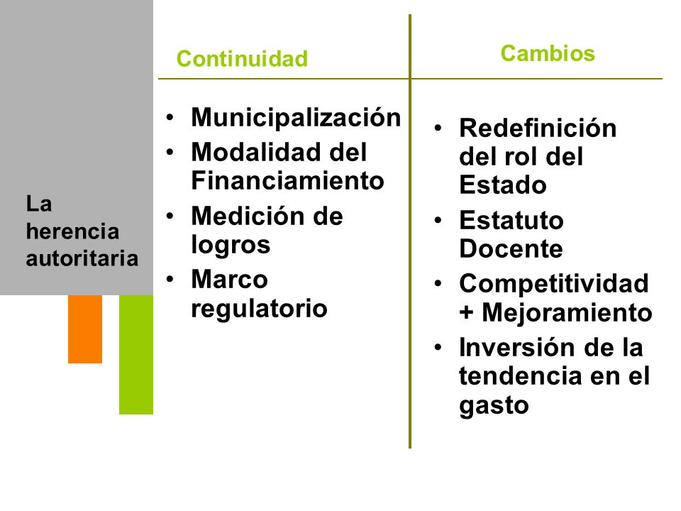 Modalidad del Financiamiento Medición de logros Marco regulatorio