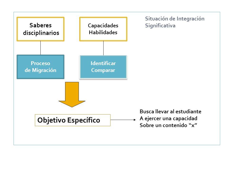 Objetivo Específico Saberes disciplinarios Situación de Integración