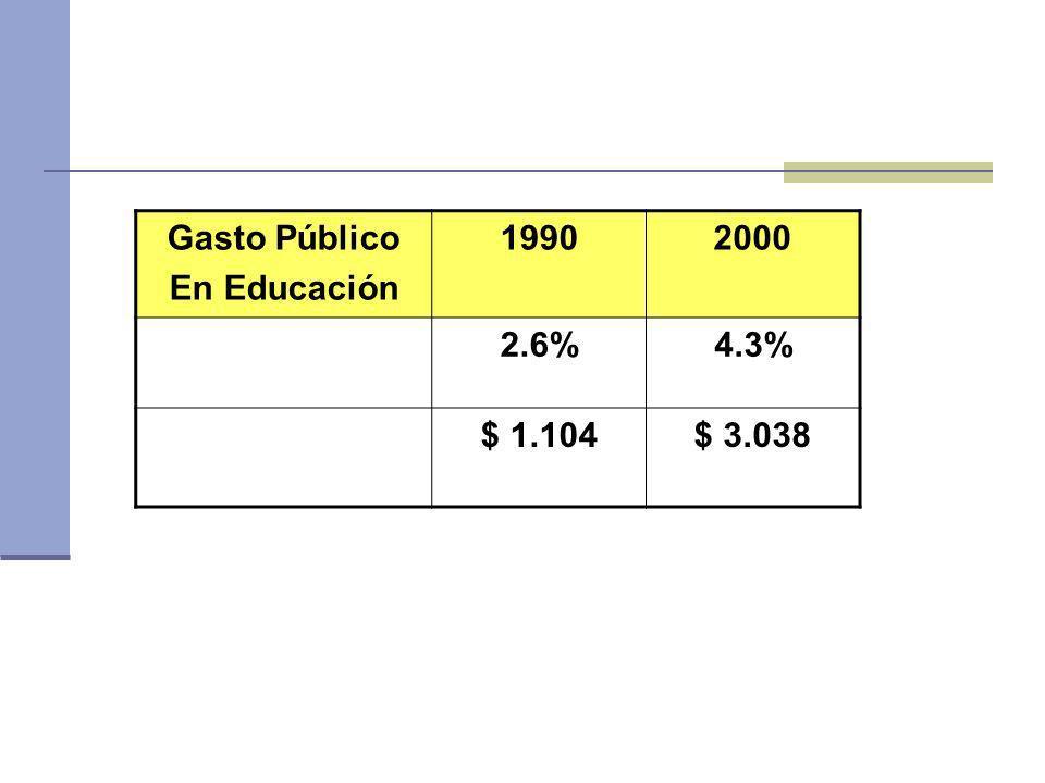 Gasto Público En Educación 1990 2000 2.6% 4.3% $ 1.104 $ 3.038