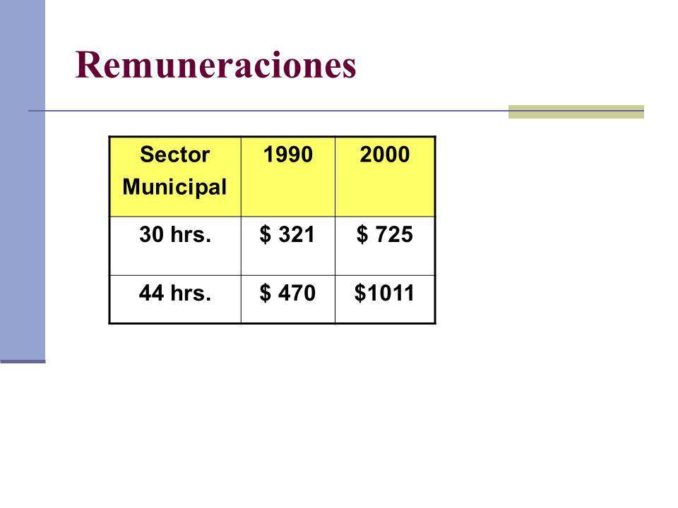 Remuneraciones Sector Municipal 1990 2000 30 hrs. $ 321 $ 725 44 hrs.
