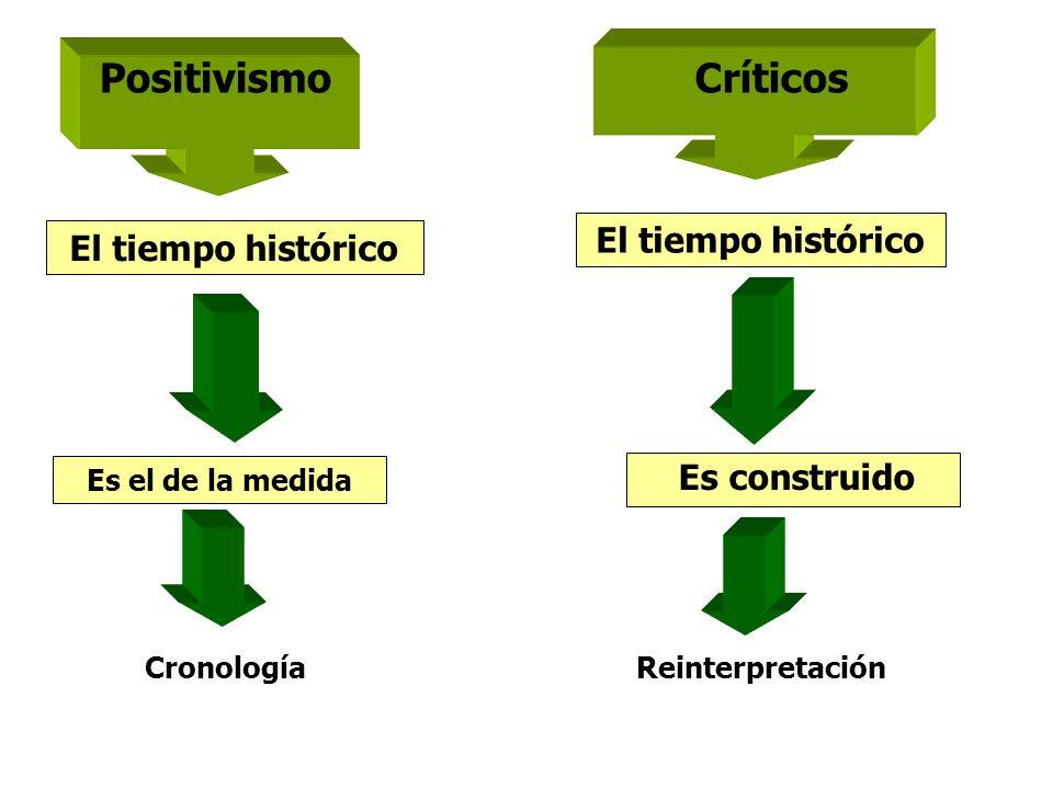 Positivismo Críticos El tiempo histórico El tiempo histórico