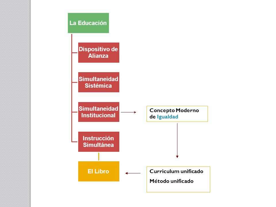 Dispositivo de Alianza