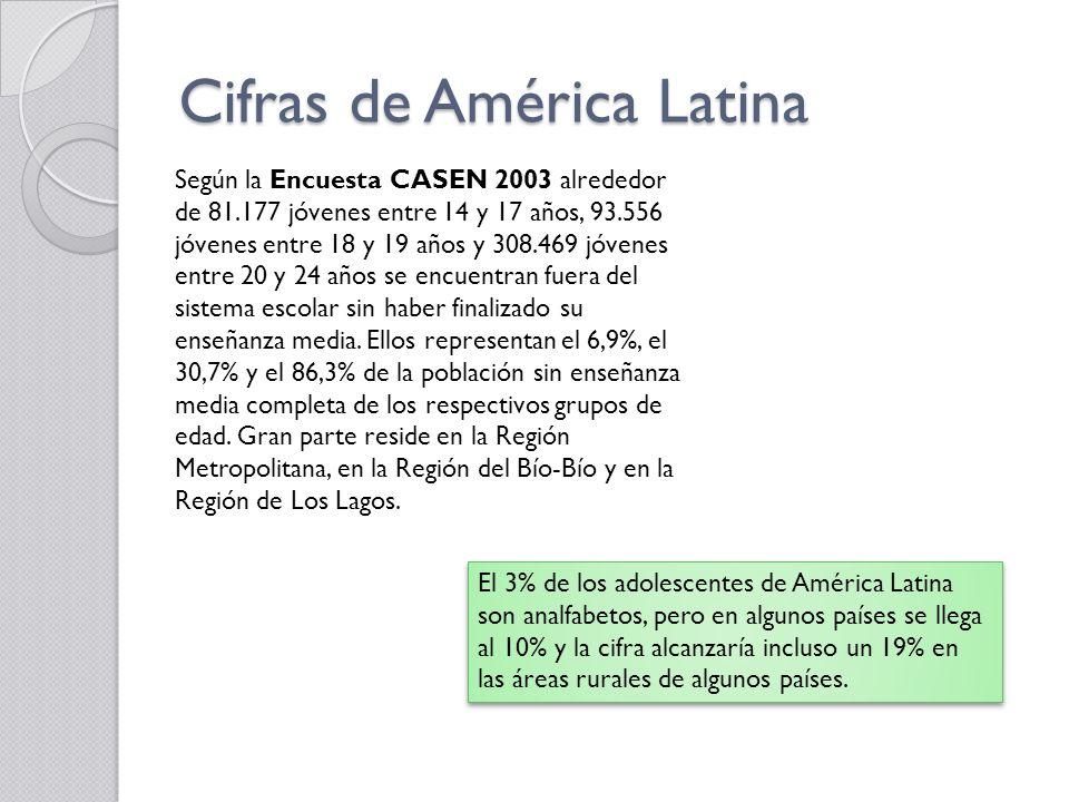 Cifras de América Latina