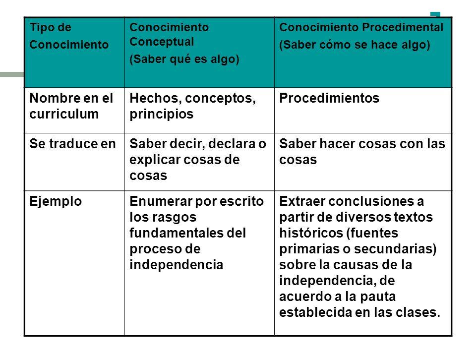 Nombre en el curriculum Hechos, conceptos, principios Procedimientos