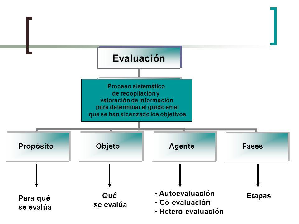 Propósito Objeto Agente Fases Autoevaluación Co-evaluación