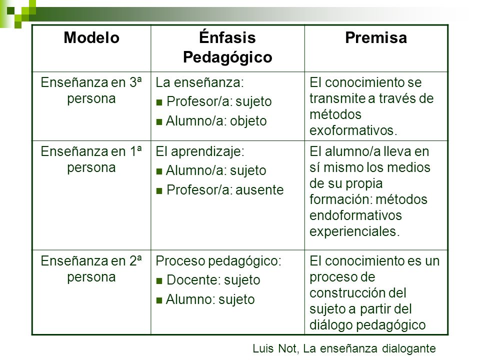Modelo Énfasis Pedagógico Premisa