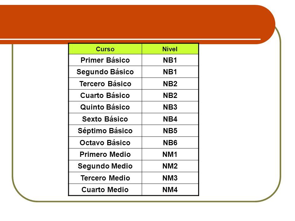 Primer Básico NB1 Segundo Básico Tercero Básico NB2 Cuarto Básico