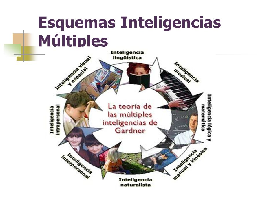 Esquemas Inteligencias Múltiples