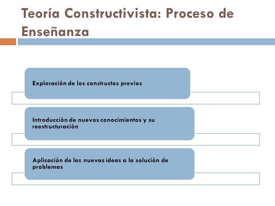 Teoría Constructivista: Proceso de Enseñanza