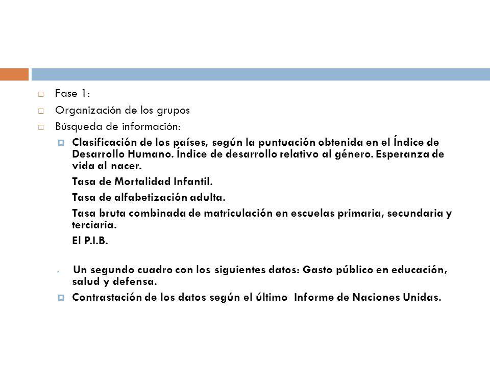 Organización de los grupos Búsqueda de información: