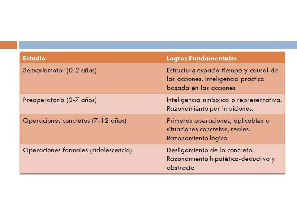 EstadioLogros Fundamentales. Sensoriomotor (0-2 años)