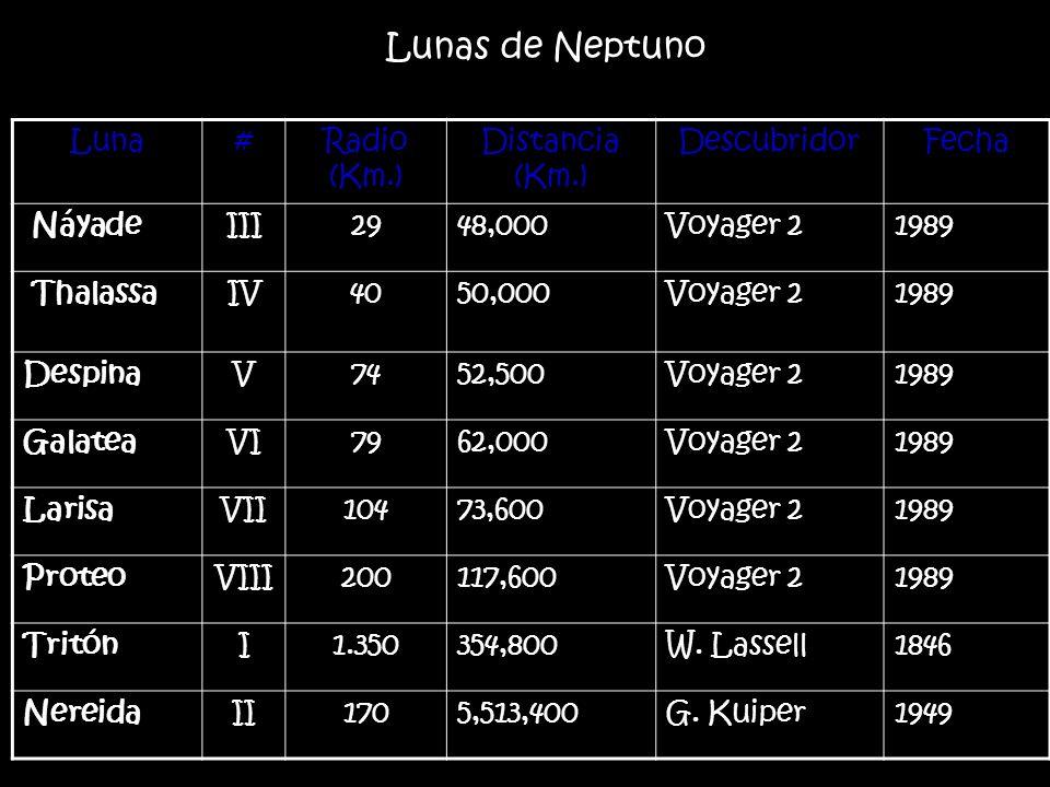 Lunas de Neptuno Luna # Radio (Km.) Distancia (Km.) Descubridor Fecha