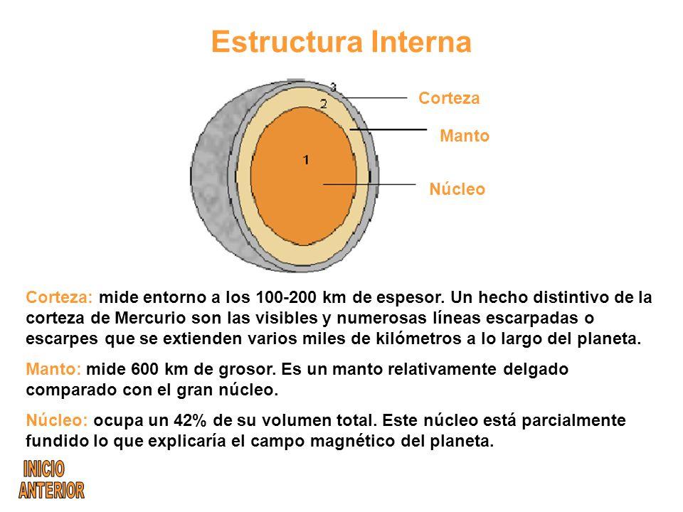 Estructura Interna Corteza Manto Núcleo