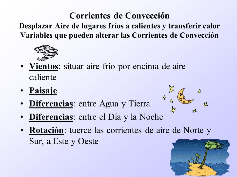 Corrientes de Convección Desplazar Aire de lugares fríos a calientes y transferir calor Variables que pueden alterar las Corrientes de Convección