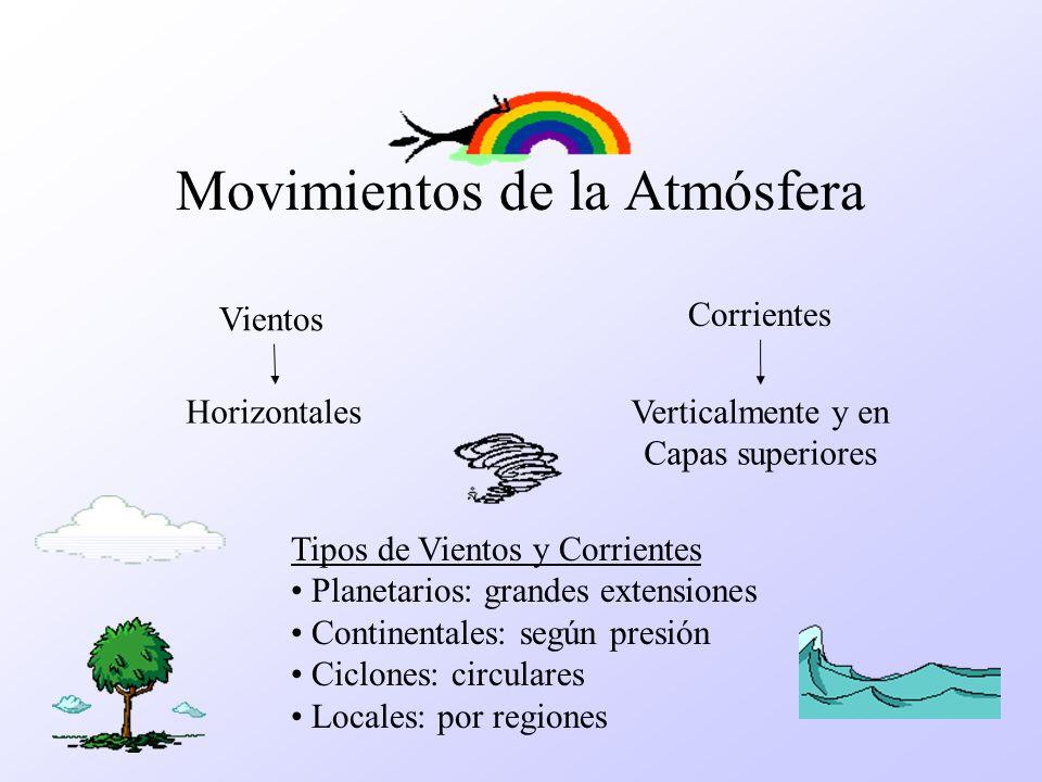 Movimientos de la Atmósfera