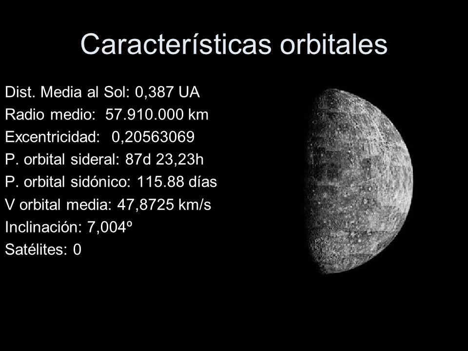 Características orbitales