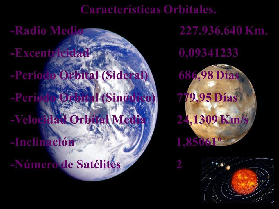 Características Orbitales.