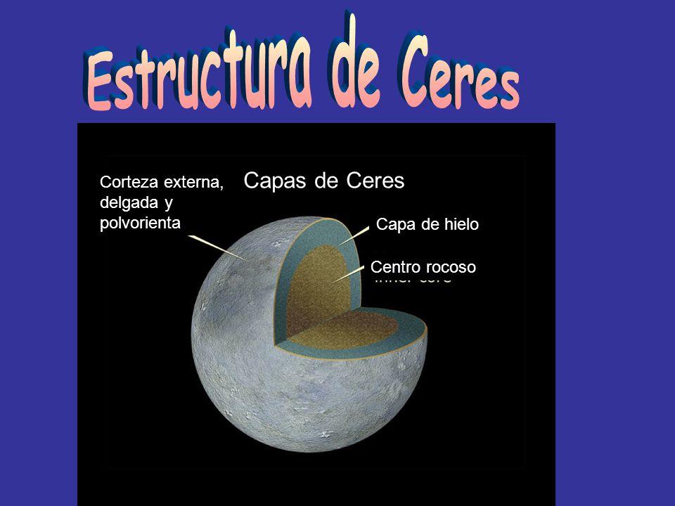 Estructura de Ceres Capas de Ceres