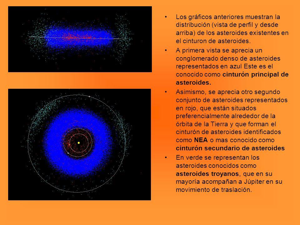Los gráficos anteriores muestran la distribución (vista de perfil y desde arriba) de los asteroides existentes en el cinturon de asteroides.