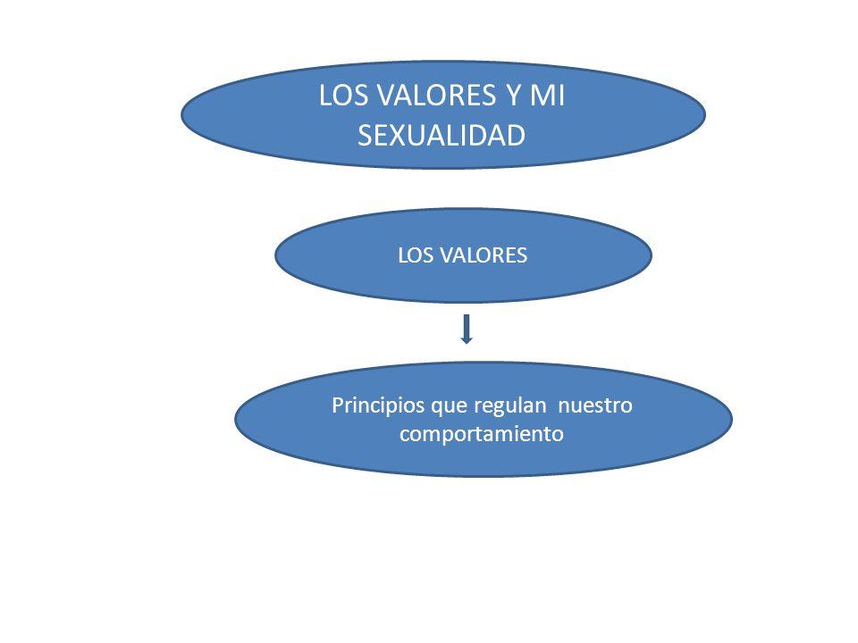 LOS VALORES Y MI SEXUALIDAD