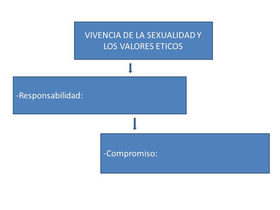 VIVENCIA DE LA SEXUALIDAD Y LOS VALORES ETICOS