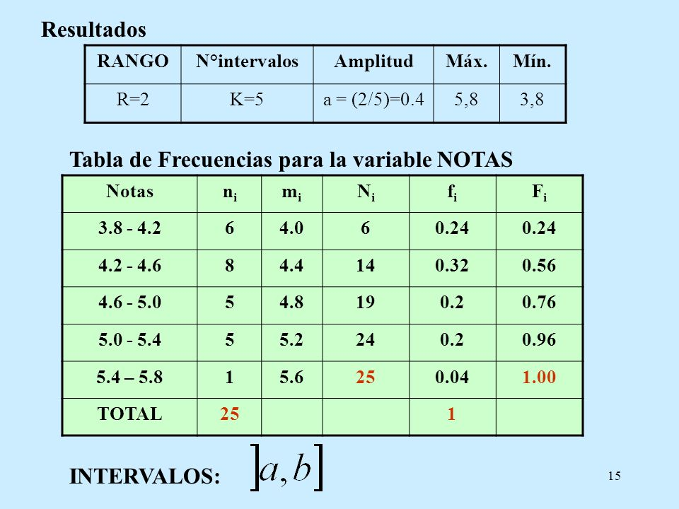 Tabla de Frecuencias para la variable NOTAS