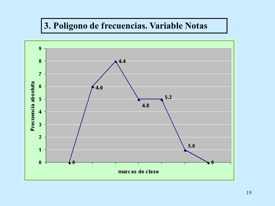 3. Poligono de frecuencias. Variable Notas
