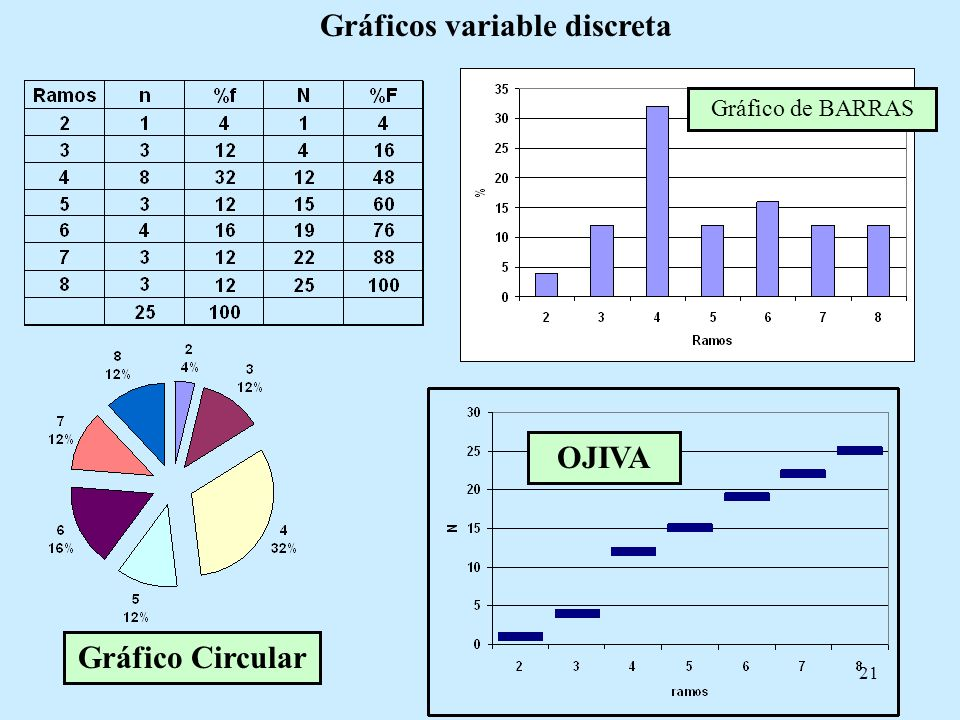 Gráficos variable discreta