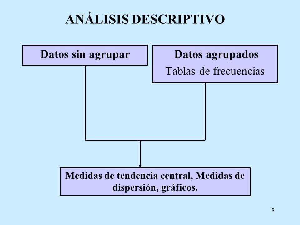 Medidas de tendencia central, Medidas de dispersión, gráficos.