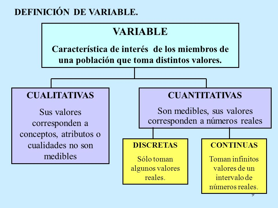 VARIABLE DEFINICIÓN DE VARIABLE.