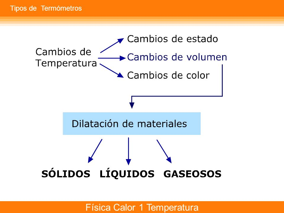 Tipos de Termómetros