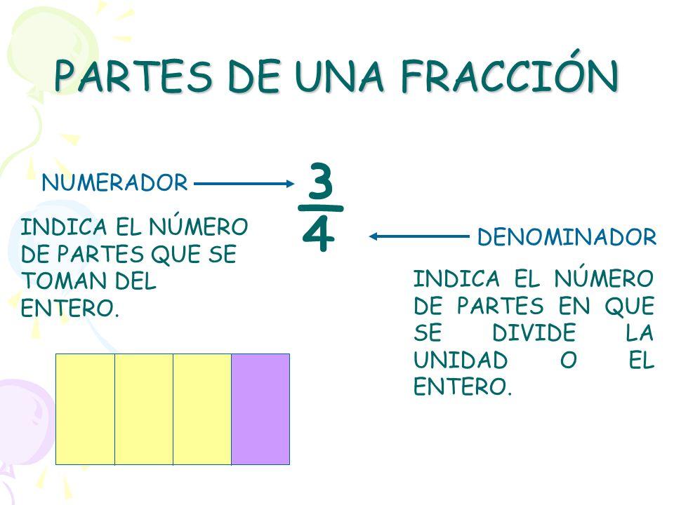 ¾ PARTES DE UNA FRACCIÓN NUMERADOR