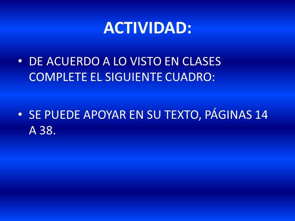 ACTIVIDAD:DE ACUERDO A LO VISTO EN CLASES COMPLETE EL SIGUIENTE CUADRO: SE PUEDE APOYAR EN SU TEXTO, PÁGINAS 14 A 38.