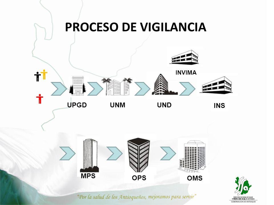 PROCESO DE VIGILANCIA INVIMA INS UPGD UNM UND MPS OPS OMS