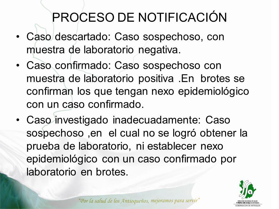 PROCESO DE NOTIFICACIÓN