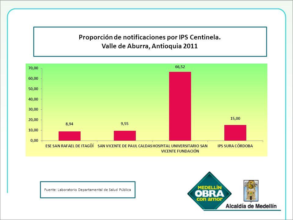 Proporción de notificaciones por IPS Centinela.