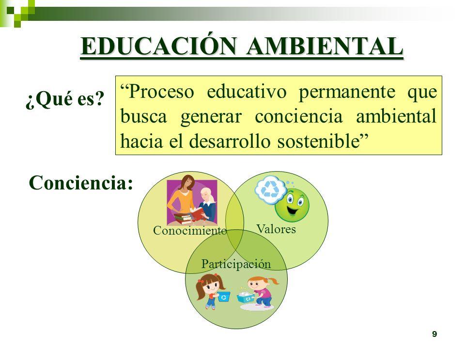 EDUCACIÓN AMBIENTAL Proceso educativo permanente que busca generar conciencia ambiental hacia el desarrollo sostenible