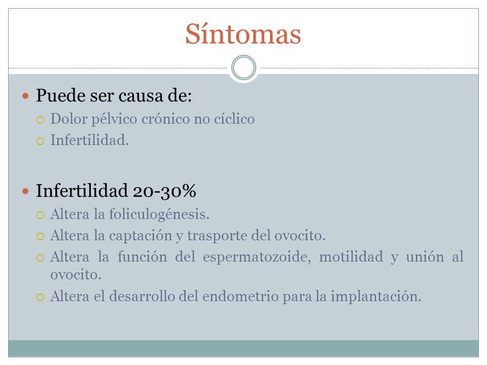 Síntomas Puede ser causa de: Infertilidad 20-30%
